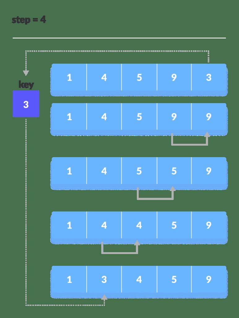 KodNest Insertion sort 3 2